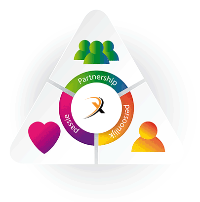 Onze visie: langdurige partnerships